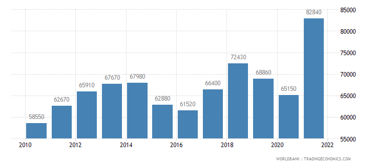 norway gni per capita ppp us dollar wb data