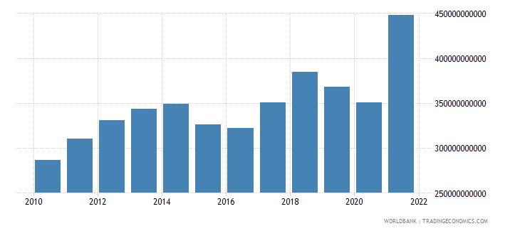 norway gni ppp us dollar wb data