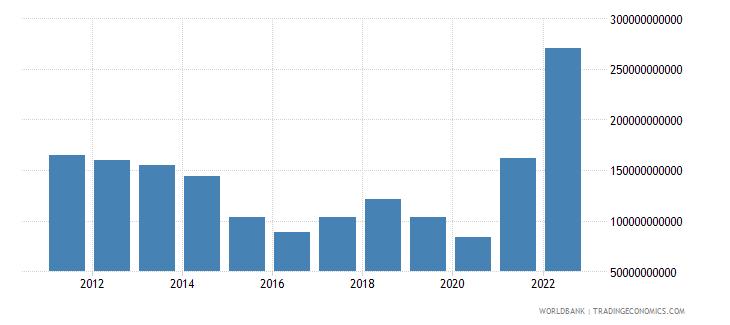 norway goods exports bop us dollar wb data