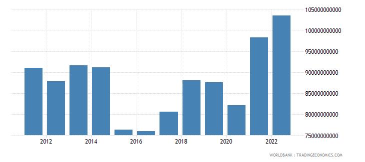 norway goods imports bop us dollar wb data