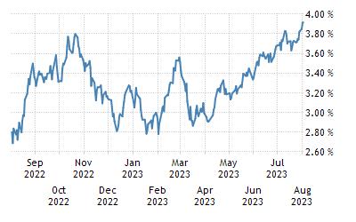 Staatsanleihen norwegen