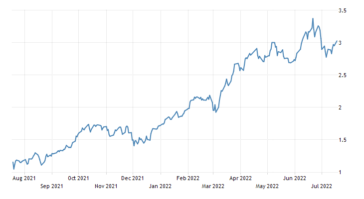 Norway Government Bond 10Y