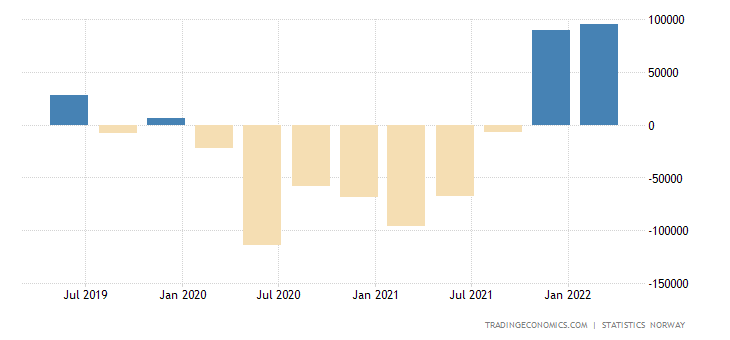 Norway Government Budget Value