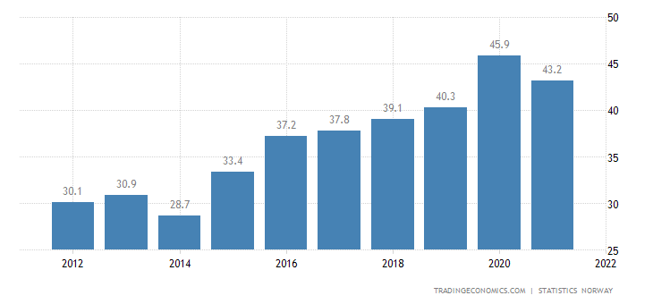 Norway Government Debt to GDP