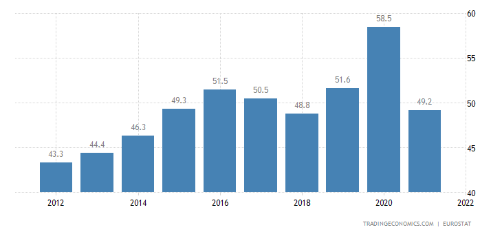 Norway Government Spending to GDP