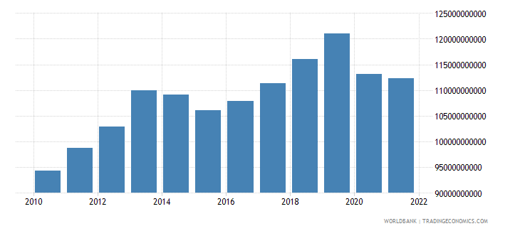 norway gross capital formation constant 2000 us dollar wb data