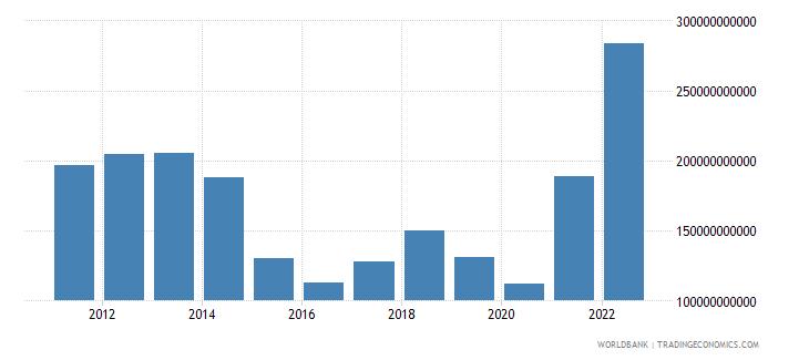 norway gross domestic savings us dollar wb data