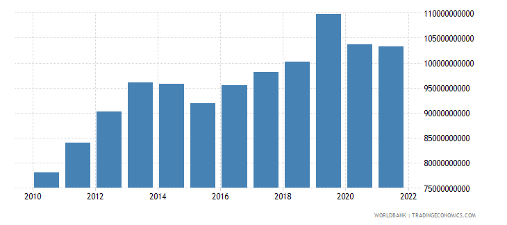 norway gross fixed capital formation constant 2000 us dollar wb data