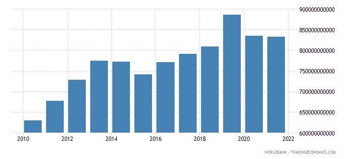 norway gross fixed capital formation constant lcu wb data