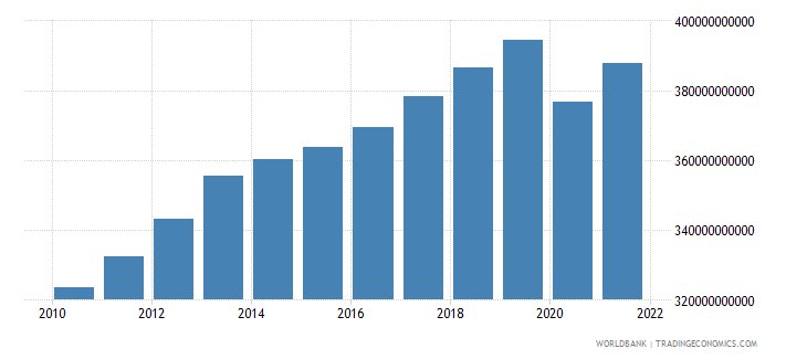norway gross national expenditure constant 2000 us dollar wb data
