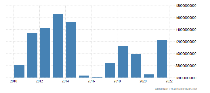 norway gross national expenditure us dollar wb data