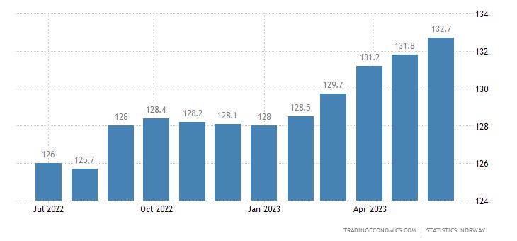 Norway Harmonised Consumer Prices