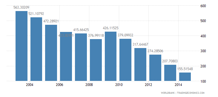norway health expenditure total percent of gdp wb data