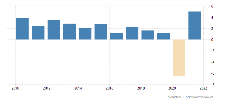 norway household final consumption expenditure annual percent growth wb data