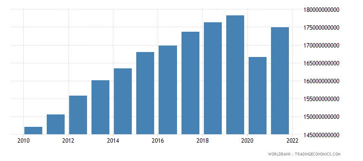 norway household final consumption expenditure constant 2000 us dollar wb data