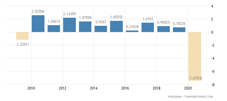 norway household final consumption expenditure per capita growth annual percent wb data