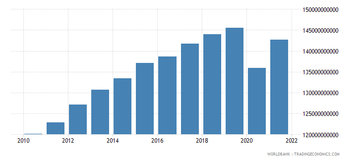 norway household final consumption expenditure ppp constant 2005 international dollar wb data