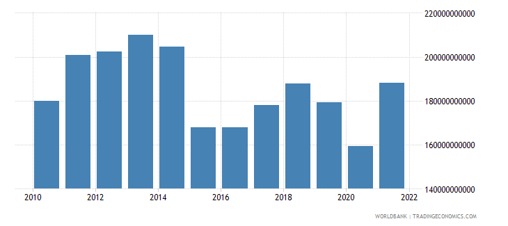 norway household final consumption expenditure us dollar wb data