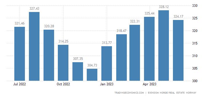 Norway House Price Index