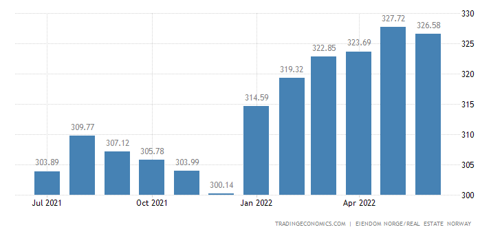 Norway Existing House Price Index