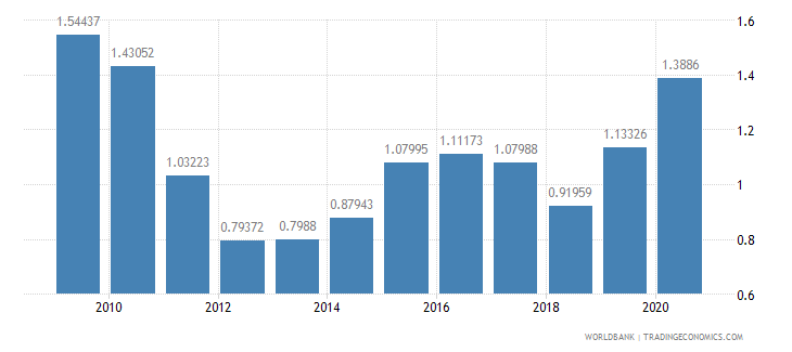 norway ict goods exports percent of total goods exports wb data