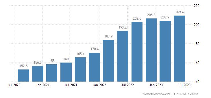 Norway Import Prices