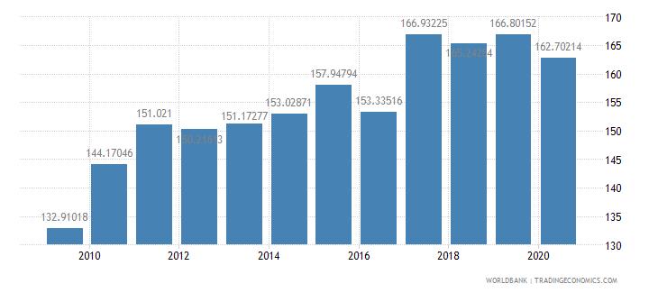 norway import volume index 2000  100 wb data