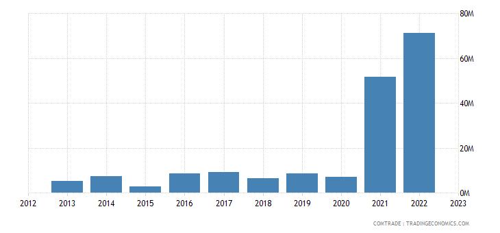 norway imports azerbaijan