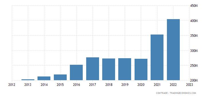 norway imports bangladesh