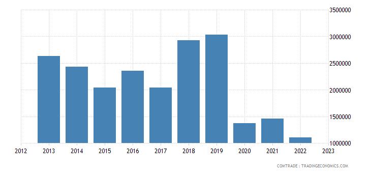norway imports bolivia