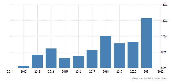 norway imports bulgaria