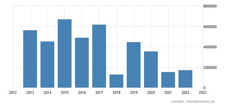 norway imports ghana
