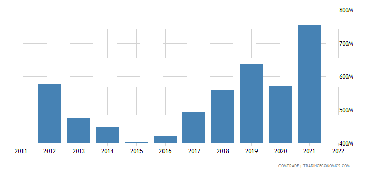 norway imports india