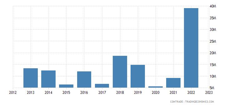 norway imports kazakhstan