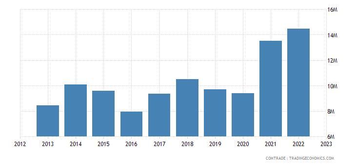 norway imports macedonia