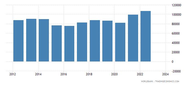 norway imports merchandise customs current us$ millions seas adj  wb data