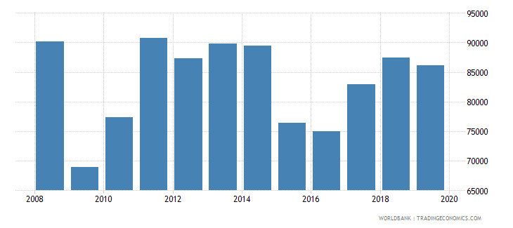 norway imports merchandise customs current us$ millions wb data