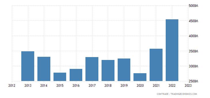 norway imports netherlands