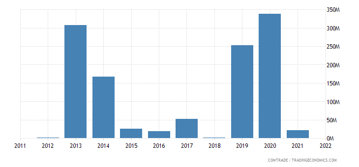 norway imports nigeria