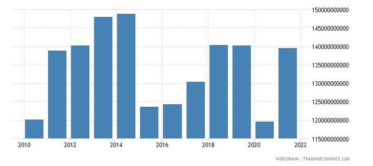 norway imports of goods and services bop us dollar wb data