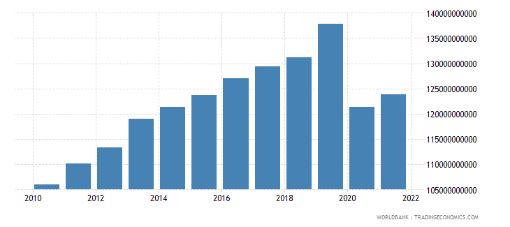 norway imports of goods and services constant 2000 us dollar wb data