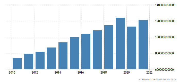 norway imports of goods and services current lcu wb data