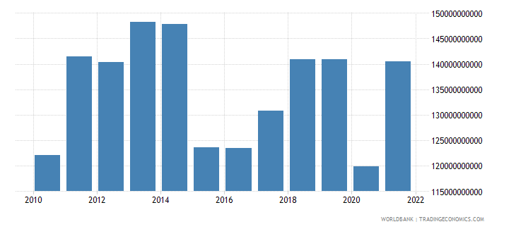 norway imports of goods and services us dollar wb data