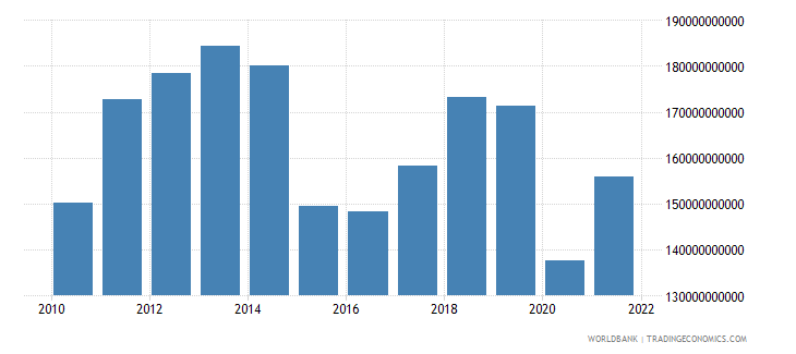 norway imports of goods services and income bop us dollar wb data