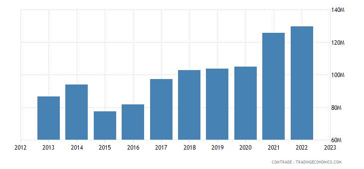 norway imports pakistan