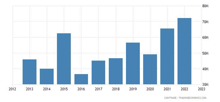 norway imports philippines