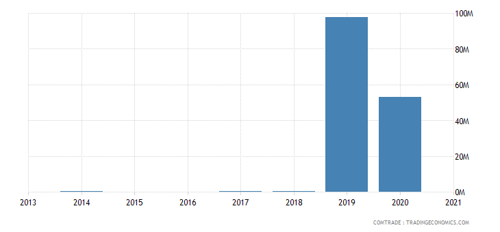 norway imports russia nickel