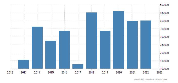 norway imports rwanda