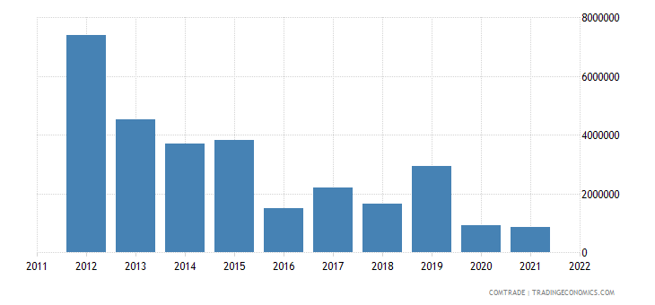 norway imports tanzania