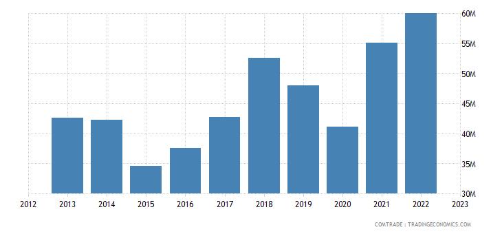 norway imports tunisia
